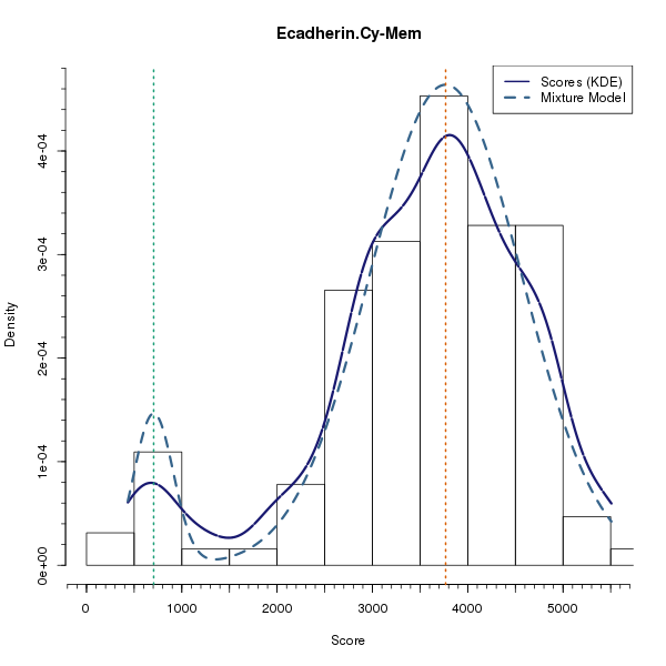 Ecadherin.Cy-Mem (Mixture modelling on Breast Cancer 1 (AQUA) dataset)