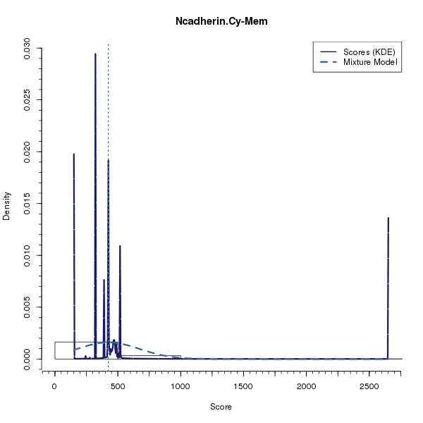 Ncadherin.Cy-Mem (Mixture modelling on Breast Cancer 1 (AQUA) dataset)