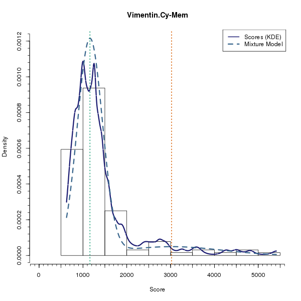 Vimentin.Cy-Mem (Mixture modelling on Breast Cancer 1 (AQUA) dataset)