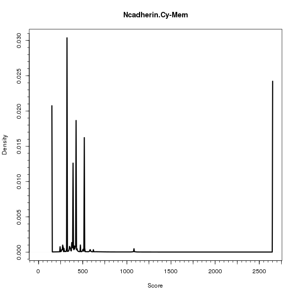 Ncadherin.Cy-Mem (Density plots on Breast Cancer 1 (AQUA) dataset)