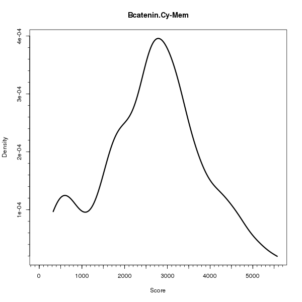 Bcatenin.Cy-Mem (Density plots on Breast Cancer 1 (AQUA) dataset)