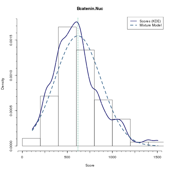 Bcatenin.Nuc (Mixture modelling on Breast Cancer 2 (AQUA) dataset)