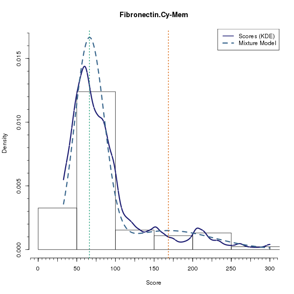 Fibronectin.Cy-Mem (Mixture modelling on Breast Cancer 2 (AQUA) dataset)