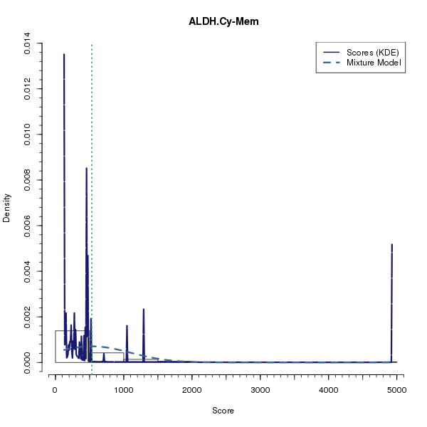 ALDH.Cy-Mem (Mixture modelling on Breast Cancer 2 (AQUA) dataset)