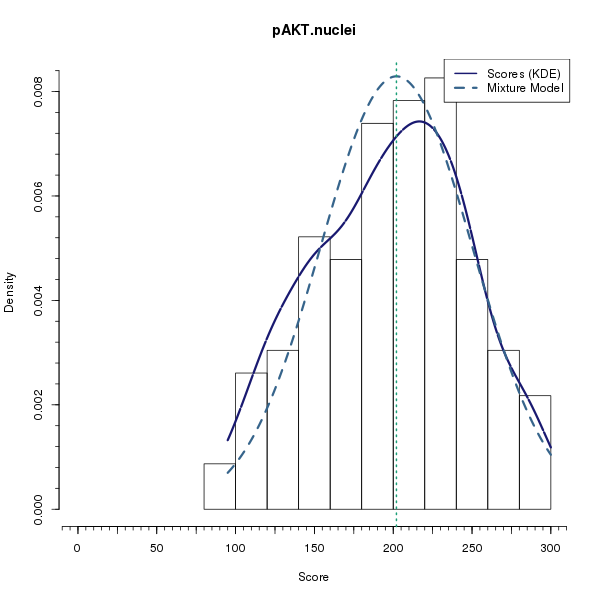 pAKT.nuclei (Mixture modelling on Breast Cancer 3 (IHC quickscore) dataset)